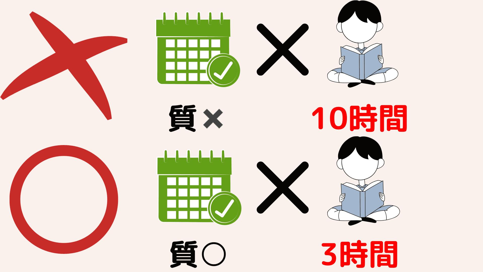 勉強量×勉強法