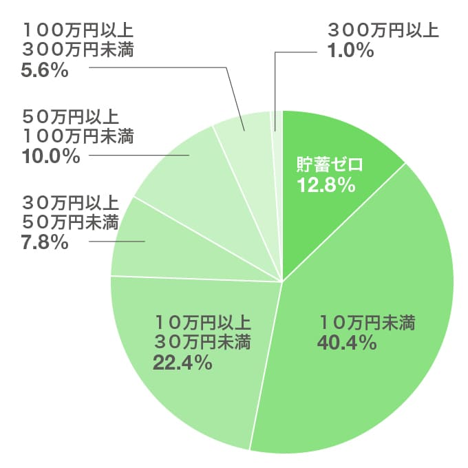 大学生の貯蓄額グラフ