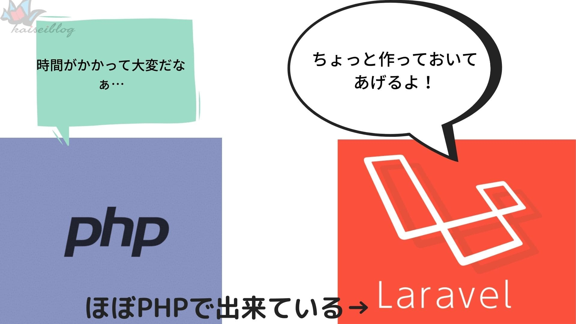 PHP/Laravel