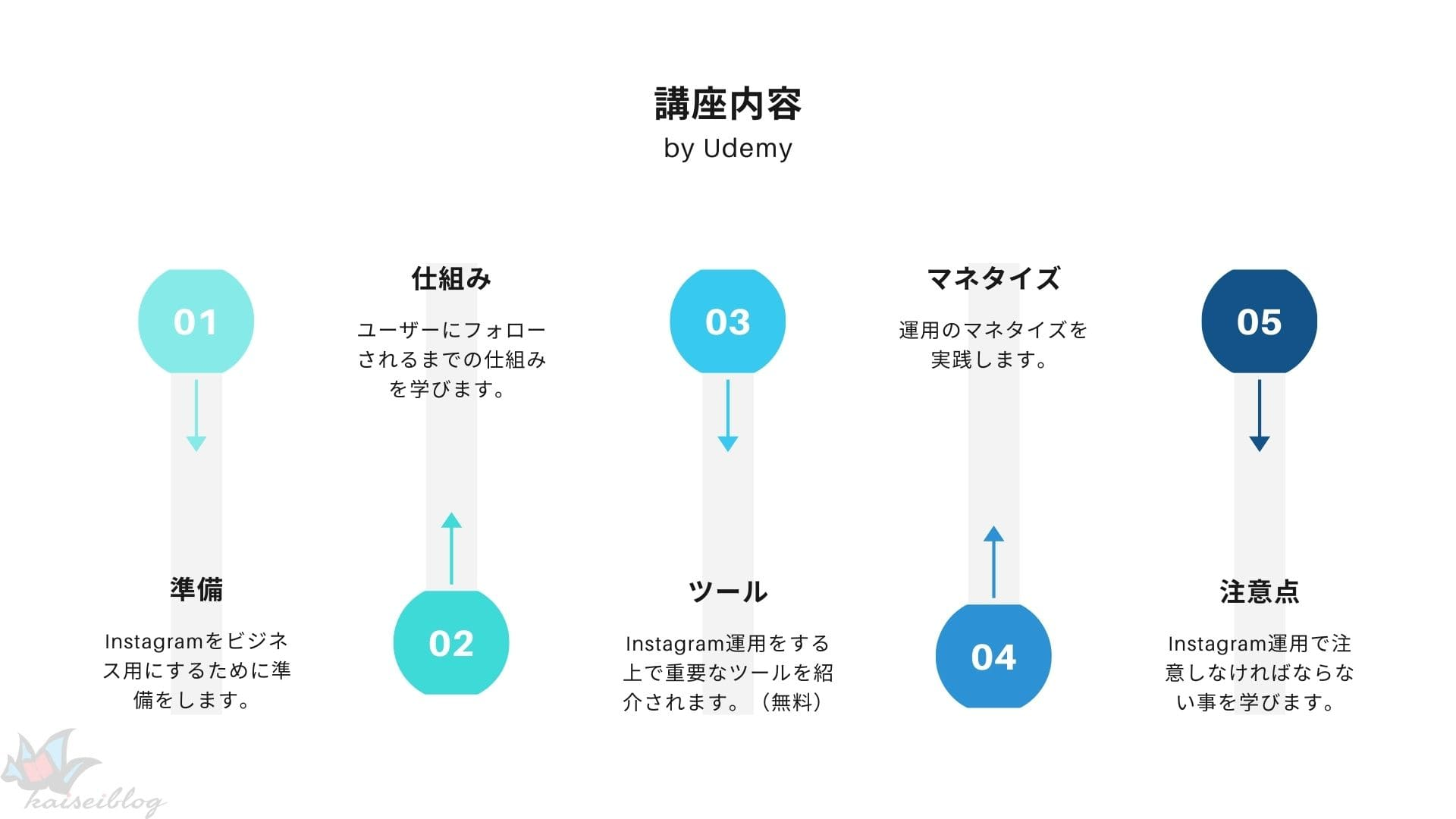 Udemy Instagram 講座内容