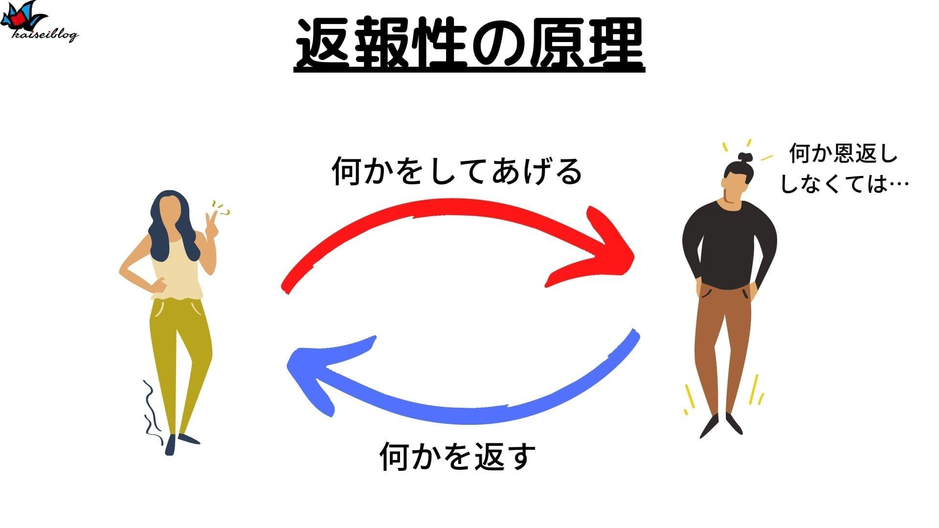 返報性の原理 例