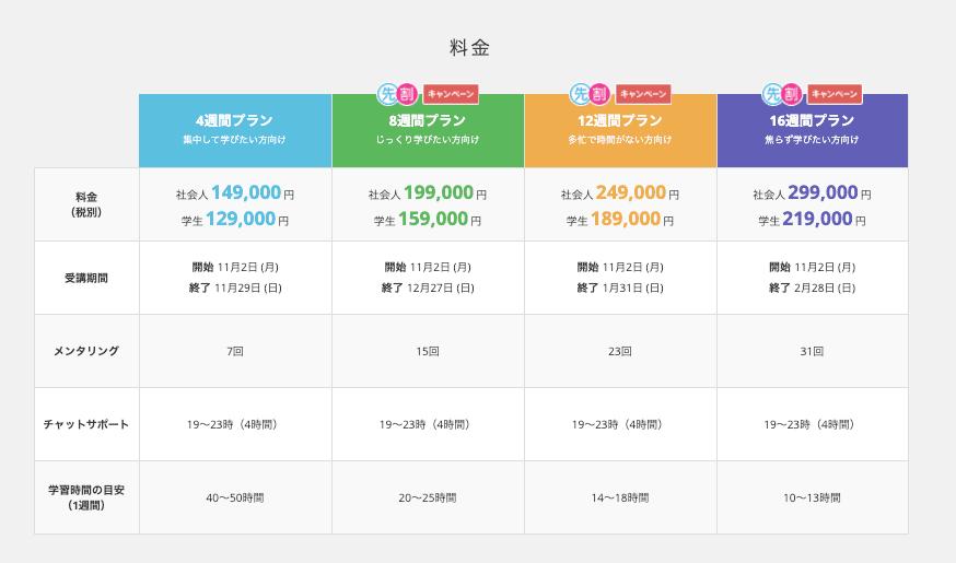 TechAcademy Webマーケティング 価格