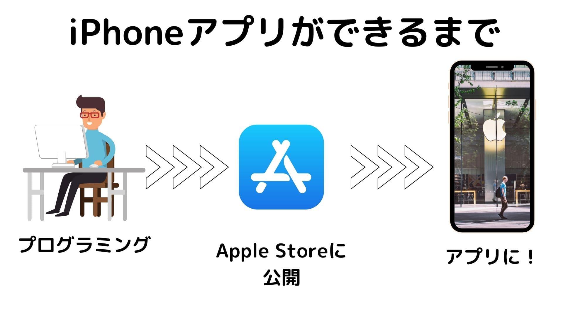 TechAcademy iPhoneアプリ